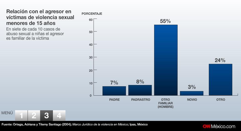 violencia sexual en mexico